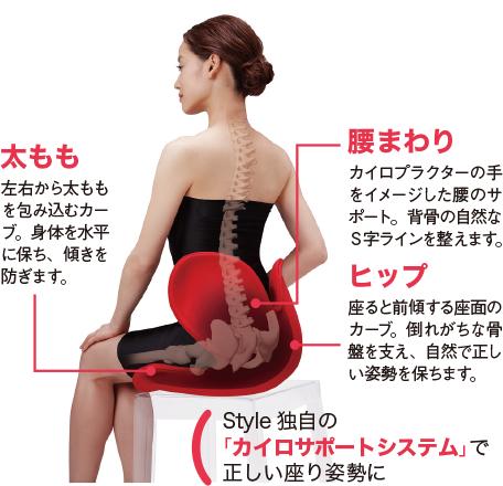 Style 独自の「カイロサポートシステム」で正しい座り姿勢に 太もも 左右から太ももを包み込むカーブ。身体を水平に保ち、傾きを防ぎます。 腰まわり カイロプラクターの手をイメージした腰のサポート。背骨の自然なS字ラインを整えます。 ヒップ 座ると前傾する座面のカーブ。倒れがちな骨盤を支え、自然に正しい姿勢を保ちます。 座るだけで美姿勢に!